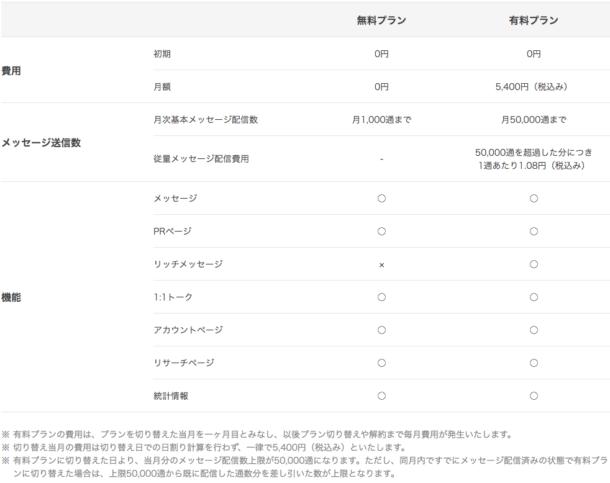 FireShot Capture - プラン・料金 - LINE@でファン獲得!無料アプリで簡単に始めるビジネスLINE - http___at.line.me_jp_plan